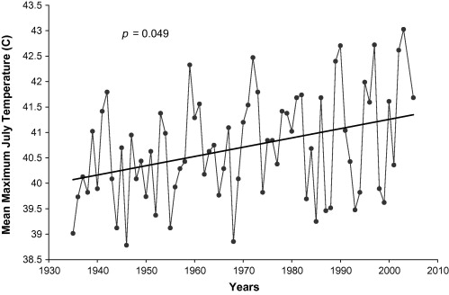 This graph shows average temperature increases in the Park.