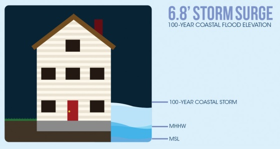 This figure from the Portsmouth Coastal Resilience Initiative shows today's mean sea level (MSL), today's mean high tide (MHHW), and the storm surge if a 100-year coastal storm hit today. Over time, sea levels will rise, making storm surge even more pronounced. If humans continue emitting greenhouse gases at high levels, a regular high tide would reach close to today's storm surge--above the first story window.
